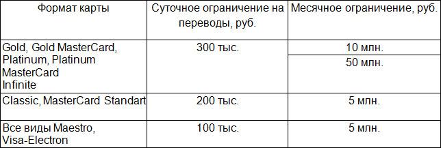 суточный лимит карты сбербанк перевод