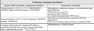 Как узнать баланс карты Газпромбанка через СМС сообщение